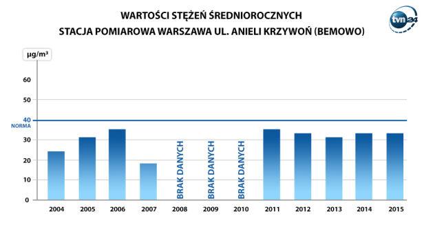 Wyniki pomiarów WIOŚ na Bemowie TVN24