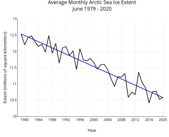 Średni miesięczny obszar Morza Arktycznego (nsidc.org/)